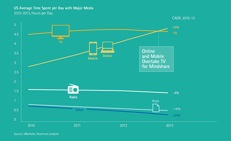 A digital ecosystem for illustrated books: Online is increasingly important: Online and mobile have overtaken all other media for mindshare in 2013.