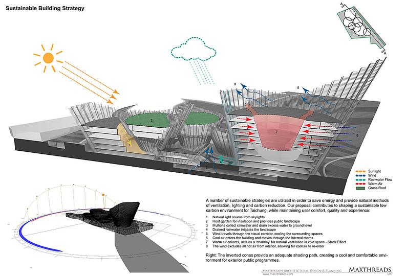 Penccil green urban design concepts for Urban design concepts architecture